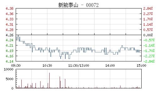 新能泰山(000720)行情走势图