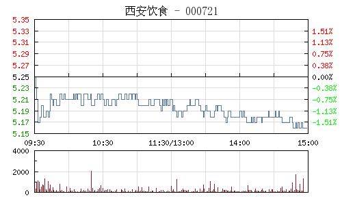 西安饮食(000721)行情走势图