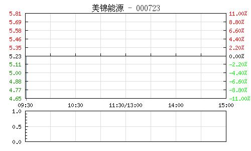 美锦能源(000723)行情走势图