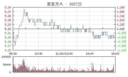 京东方A(000725)行情走势图