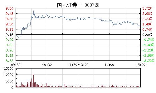 国元证券(000728)行情走势图