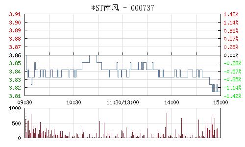 南风化工(000737)行情走势图