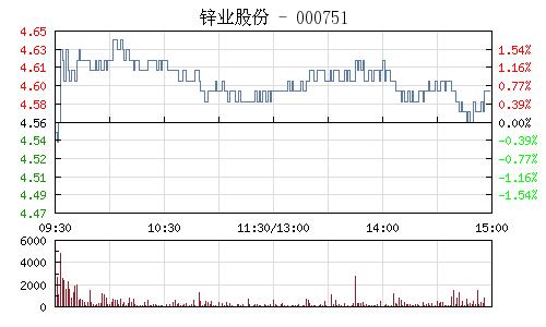 锌业股份(000751)行情走势图