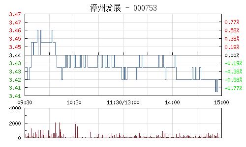 漳州发展(000753)行情走势图