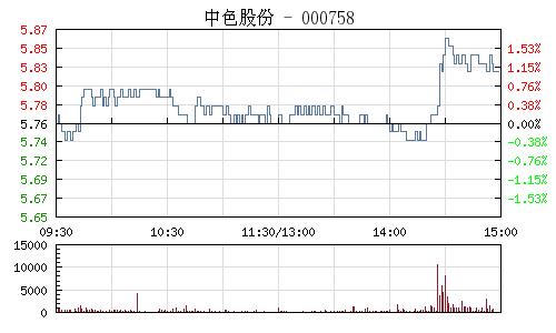 中色股份(000758)行情走势图