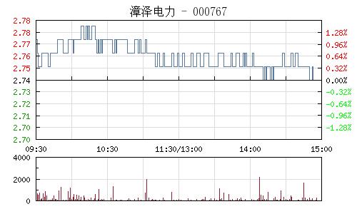 漳泽电力(000767)行情走势图