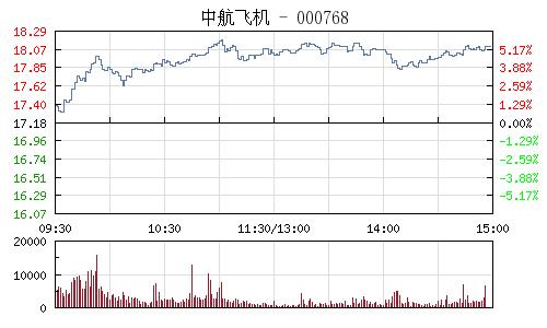 中航飞机(000768)行情走势图