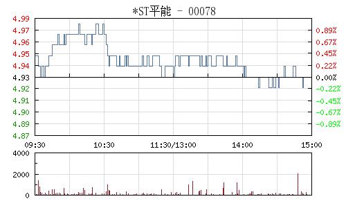 *ST平能(000780)行情走势图