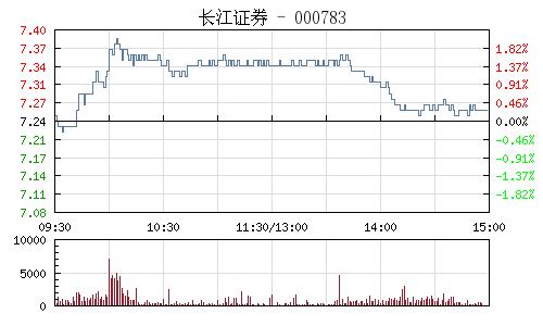长江证券(000783)行情走势图
