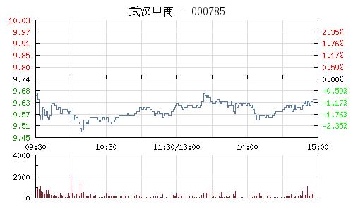 武汉中商(000785)行情走势图