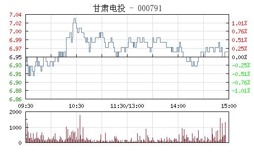 甘肃电投(000791)行情走势图