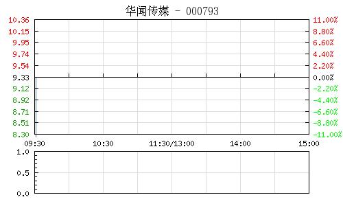 华闻传媒(000793)行情走势图