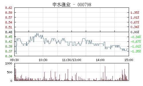 中水渔业(000798)行情走势图