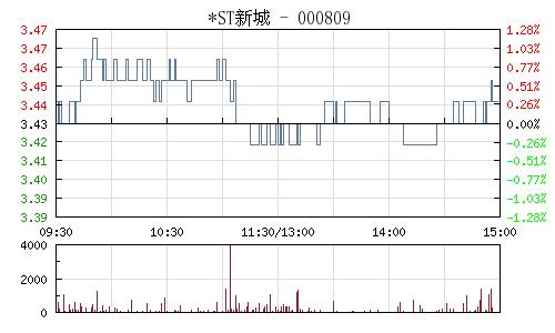 *ST新城(000809)行情走势图