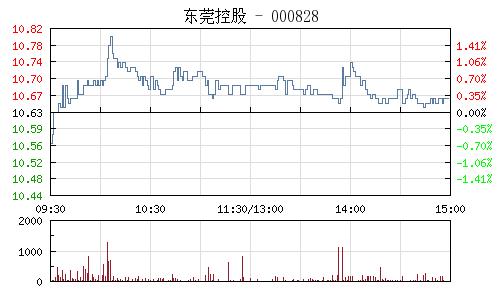 东莞控股(000828)行情走势图