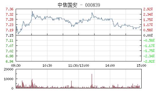 中信国安(000839)行情走势图