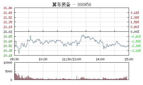 冀东装备(000856)行情走势图