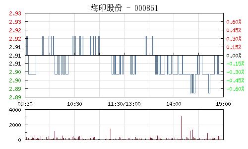 海印股份(000861)行情走势图