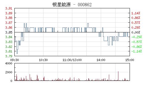 银星能源(000862)行情走势图