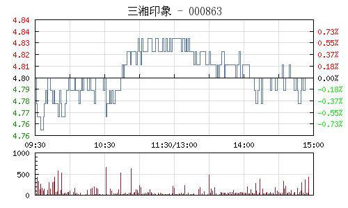 三湘印象(000863)行情走势图