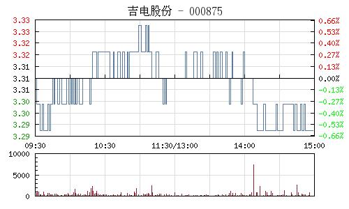 吉电股份(000875)行情走势图