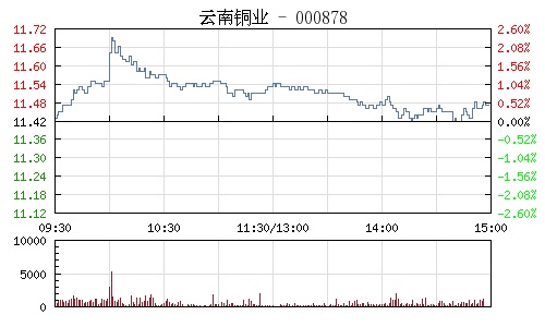 云南铜业(000878)行情走势图