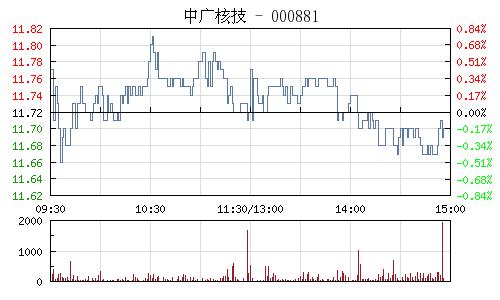 中广核技(000881)行情走势图