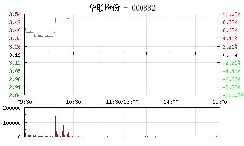 华联股份(000882)行情走势图