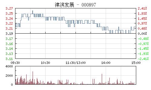 津滨发展(000897)行情走势图