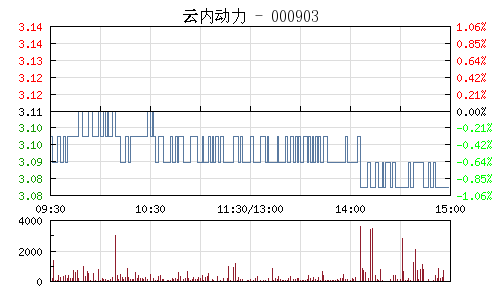 云内动力(000903)行情走势图