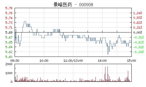 景峰医药(000908)行情走势图