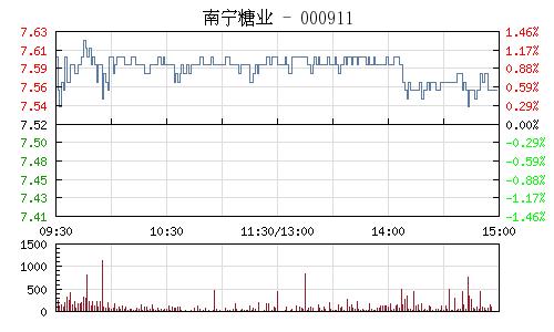南宁糖业(000911)行情走势图