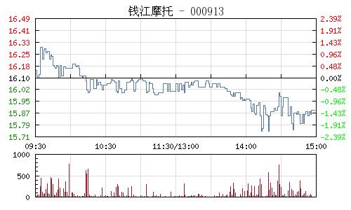 钱江摩托(000913)行情走势图