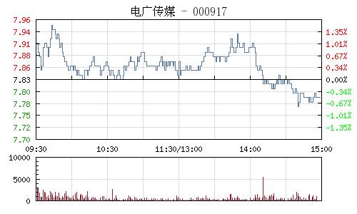 电广传媒(000917)行情走势图