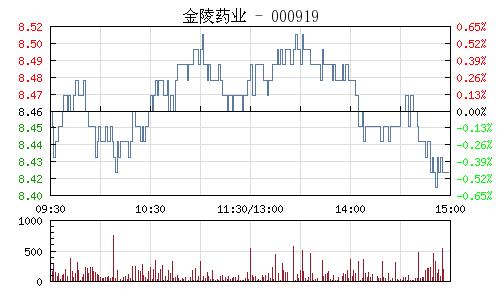 金陵药业(000919)行情走势图