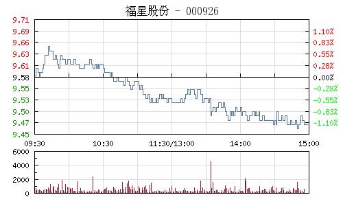 福星股份(000926)行情走势图