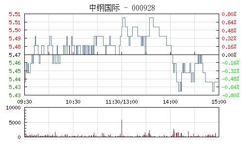 中钢国际(000928)行情走势图