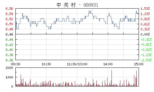 中关村(000931)行情走势图