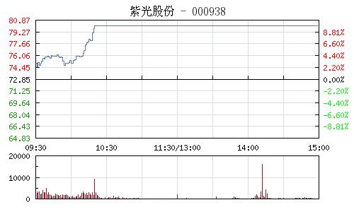 紫光股份(000938)行情走势图