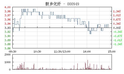 新乡化纤(000949)行情走势图