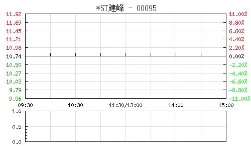 *ST建峰(000950)行情走势图