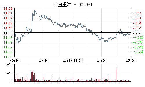 中国重汽(000951)行情走势图