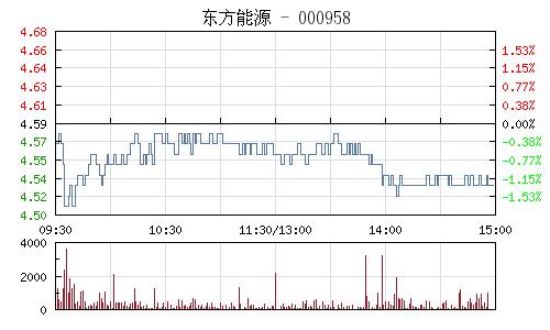 东方能源(000958)行情走势图