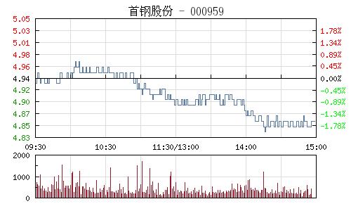 首钢股份(000959)行情走势图