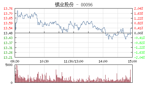 锡业股份(000960)行情走势图