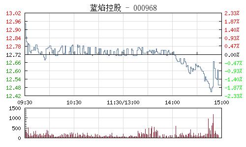 蓝焰控股(000968)行情走势图