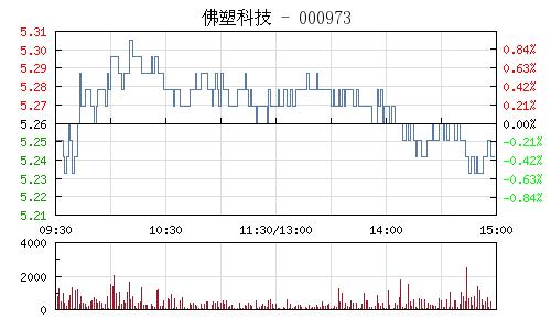 佛塑科技(000973)行情走势图