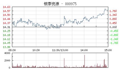 银泰资源(000975)行情走势图