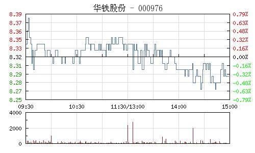 华铁股份(000976)行情走势图