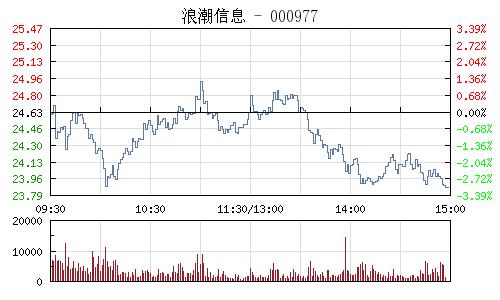 浪潮信息(000977)行情走势图